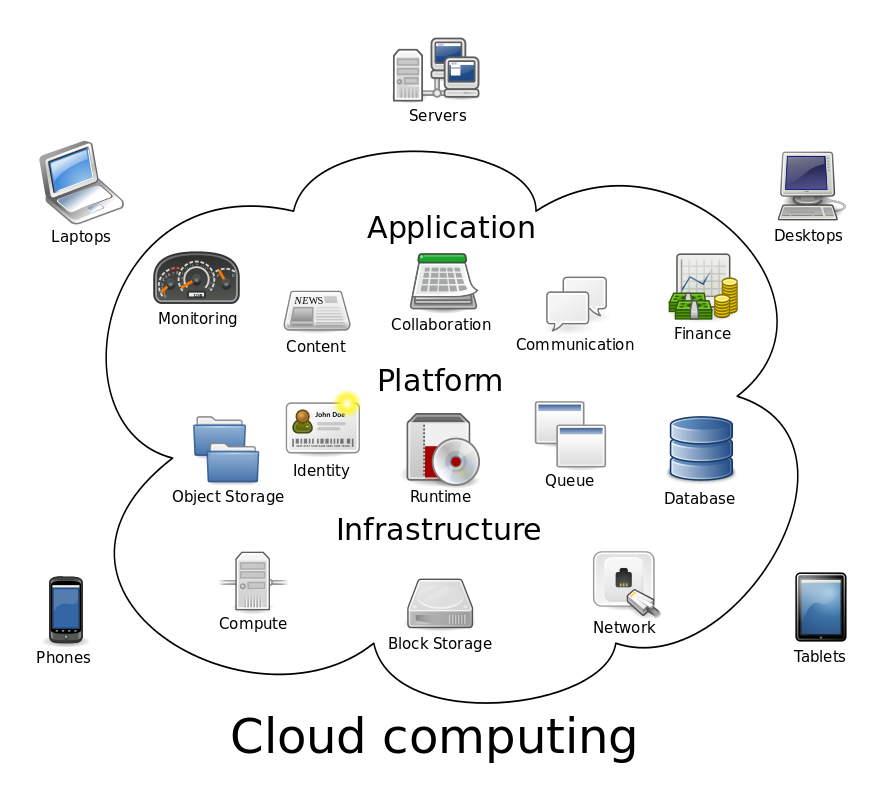 Cloud Computing Metaphor The Group Of Networked Elements Providing Services Need Not Be What Is Cloud Computing Cloud Computing Services Cloud Infrastructure