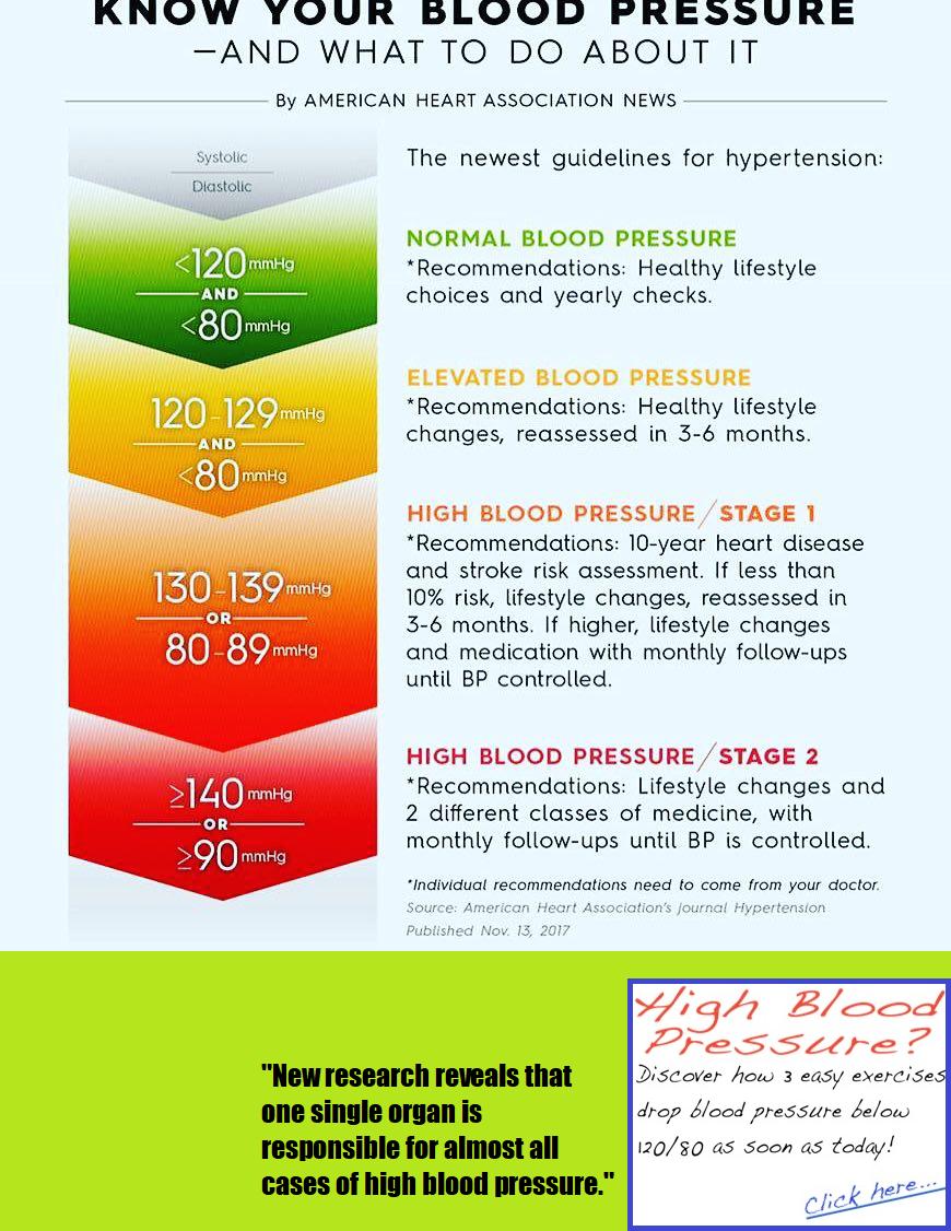 Pin On Hypertension