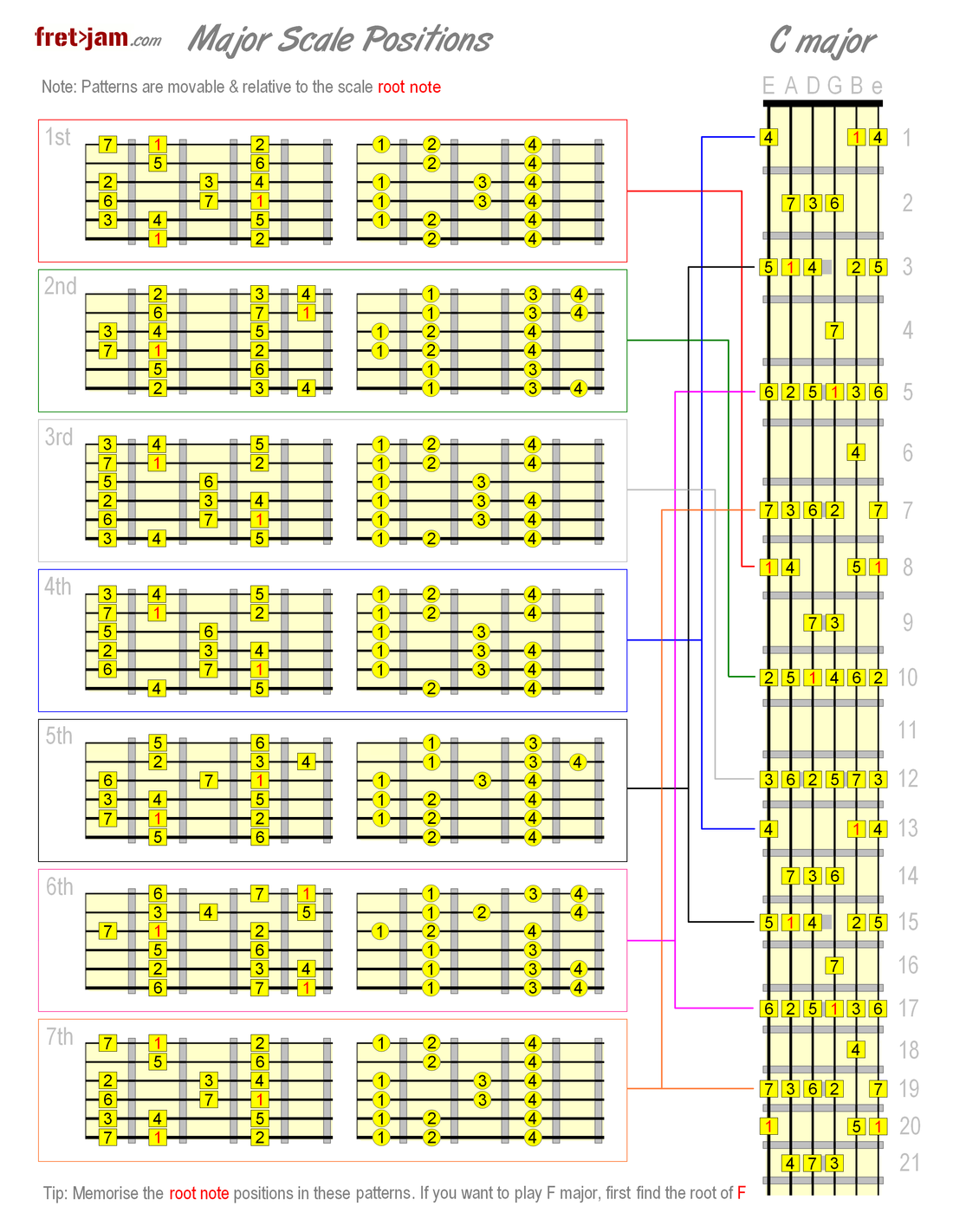 Major scale positions chart using  as an example also rh pinterest