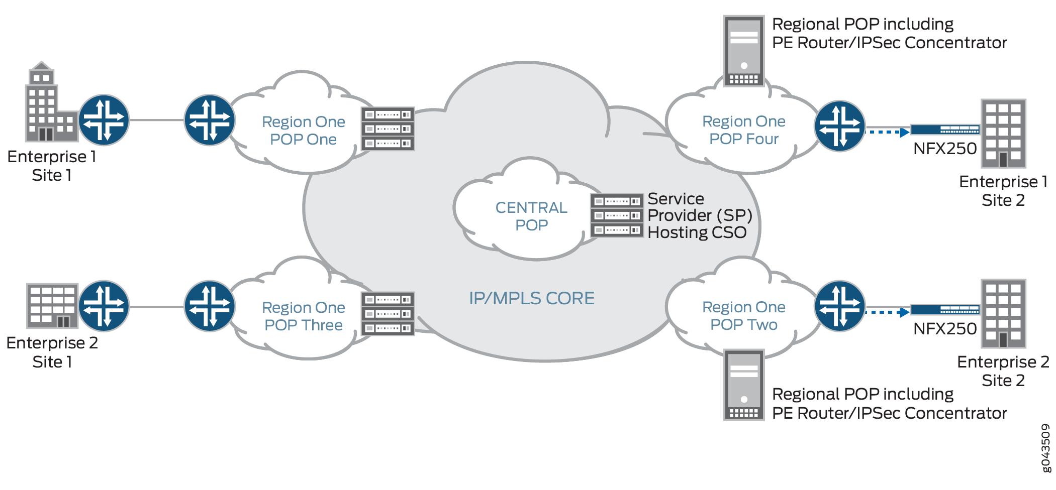 25 Good Enterprise Network Topology Diagrams Technique Bookingritzcarlton Info Cloud Infrastructure Public Network Computer Security