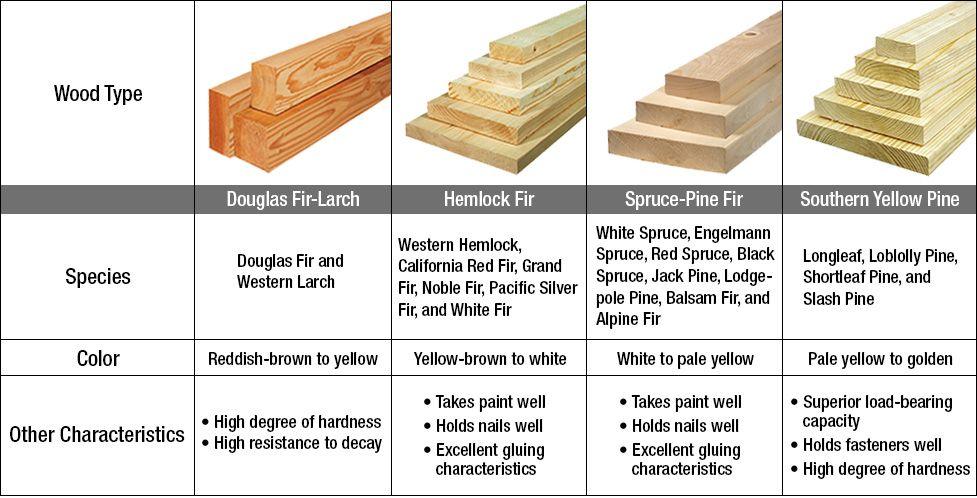 Lumber Grades Google Search Lumber Lumber Grades White Spruce