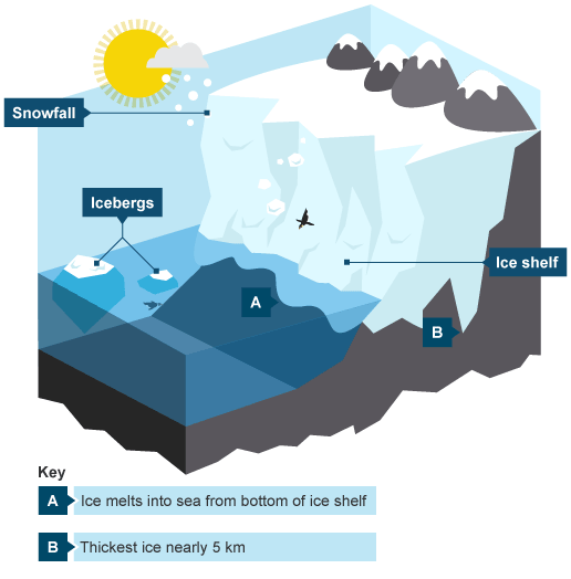 Block diagrams of glaciers google search geology pinterest block diagrams of glaciers google search block diagramgeologyearth science ccuart Images