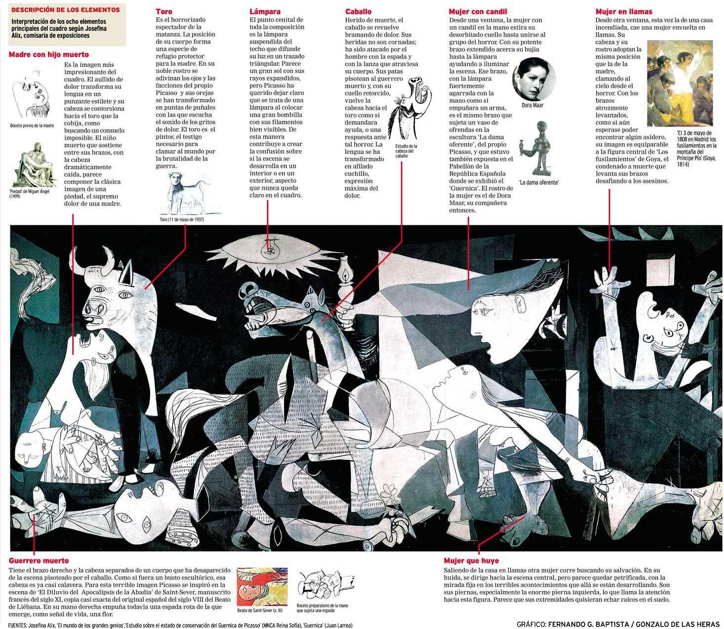 Informacion Detallada De Guernica Pintado Por Pablo Picasso Con