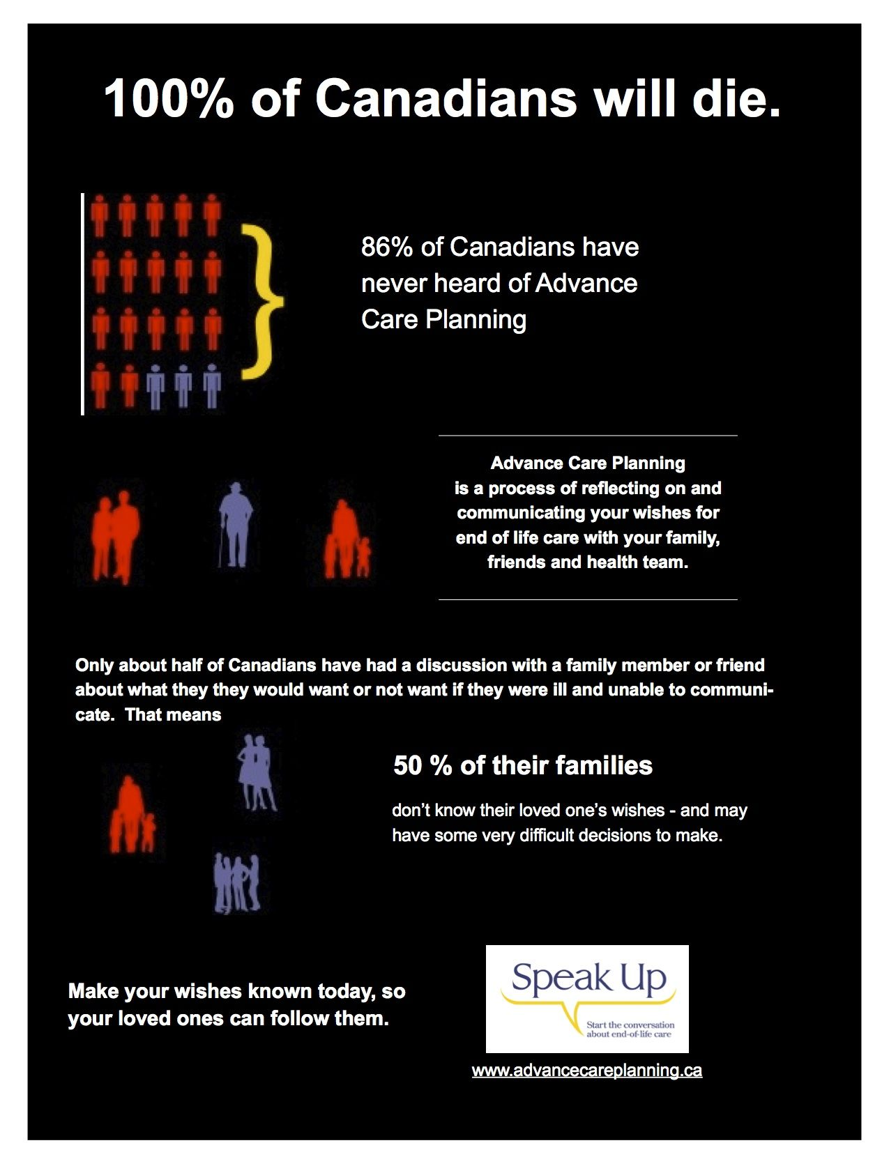 Statistics About Canadians And End Of Life Planning With Images