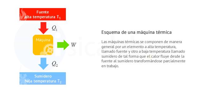 Esquema De Maquina Termica Leyes De La Termodinamica Termodinamica Fisica Matematica