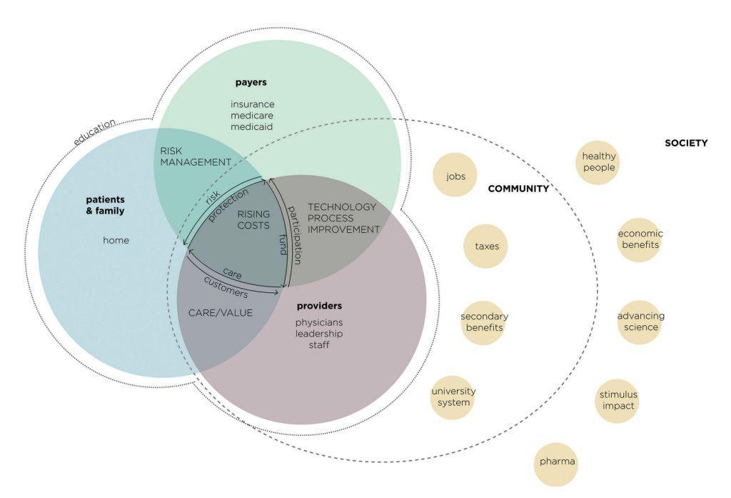 Mayo Clinic Ecosystem Jpg Ecosystems Service Design Mayo Clinic