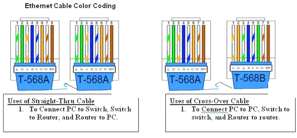 Color Coding Of Straight And Crossover Cable Color Coding