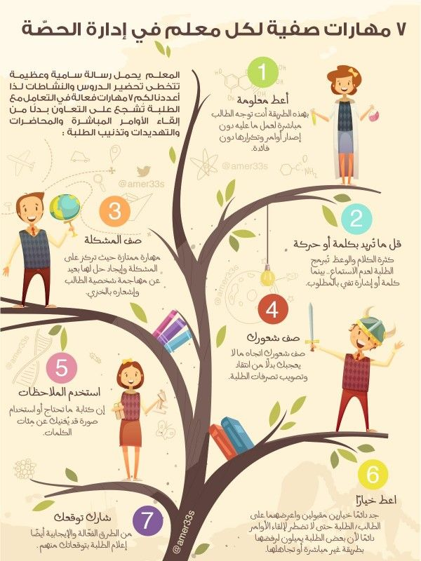 ٧ مهارات صفية لكل معلم في إدارة الحص ة Br Br سلسلة تغريدات Br إنفوجراف Education Guide Educational Infographic Education Poster Design