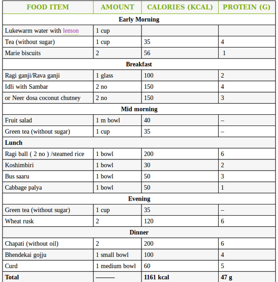 Best diet plan for weight loss gain fat also pin by shweta yadav on lose pinterest rh