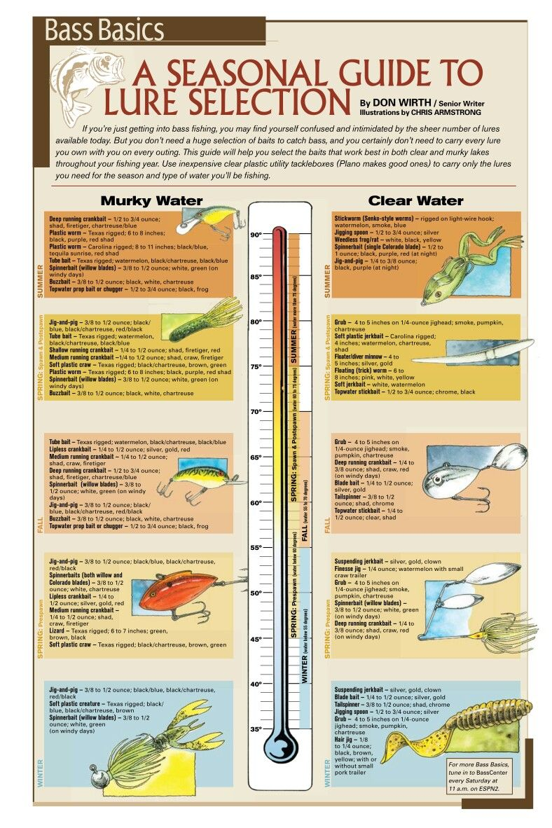 Temperature Guide For Your Lure Selection Trout Fishing Tips Bass Fishing Bass Fishing Tips