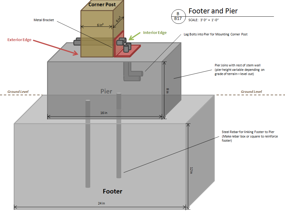 footer and pier close section - House Footer