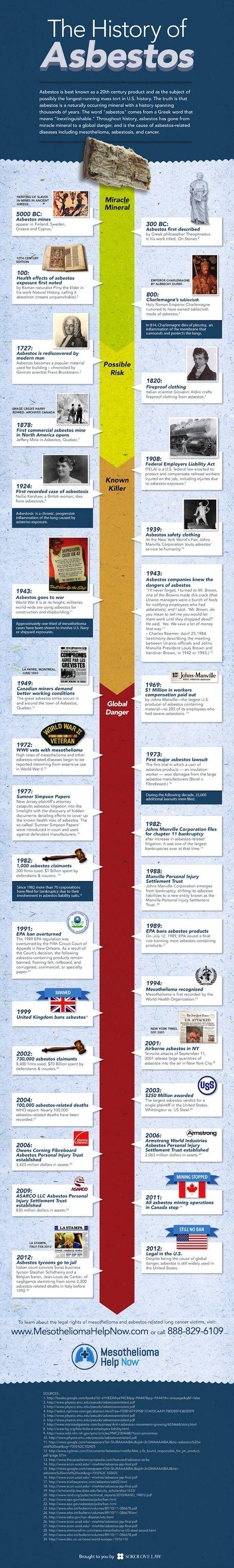Cool Asbestos Timeline Mesothelioma Help Now... Asbestos