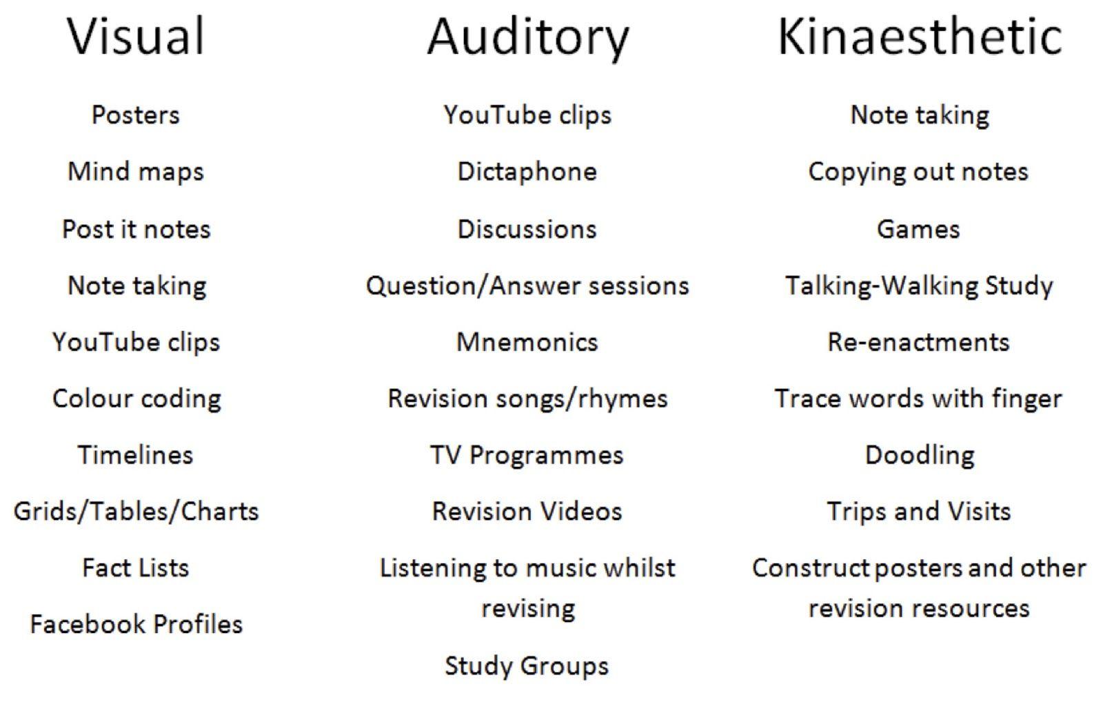 Vak Visual Auditory Kinesthetic Learning Styles Free Test