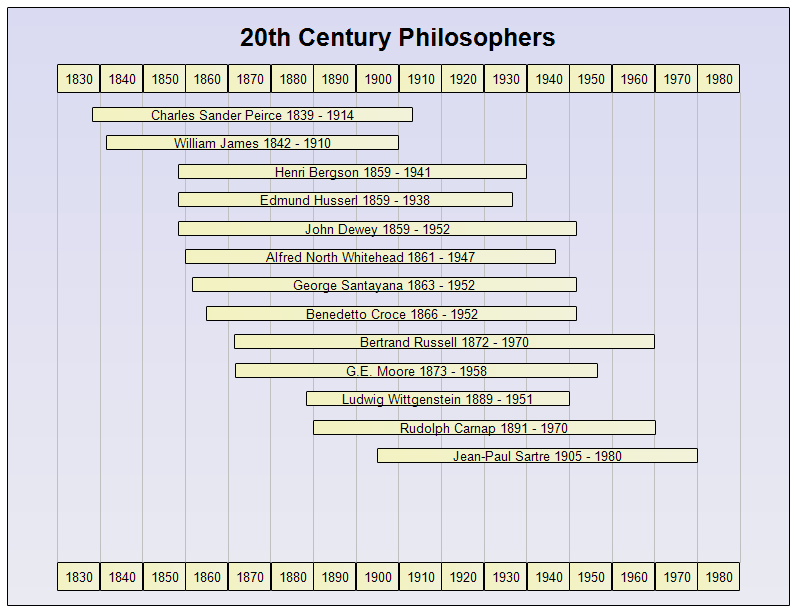 20th Century Philosophers Timeline Philosophers Great Philosophers 20th Century