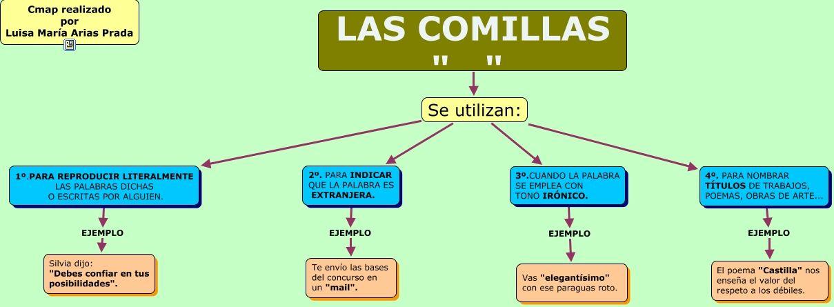 Las Comillas La Coma Ortografía Gramática Española