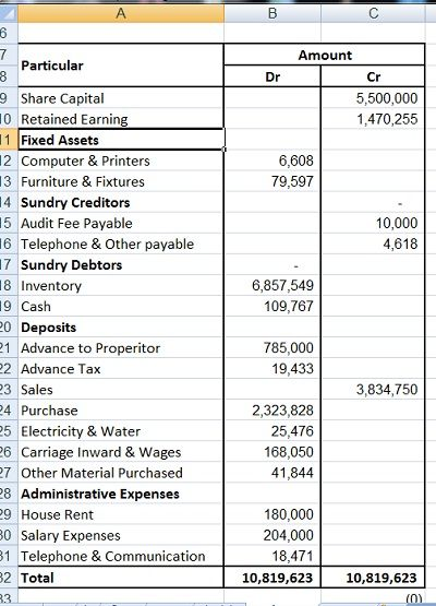 accounting simplified- a figure of a trial balance Projects to - basic balance sheet example