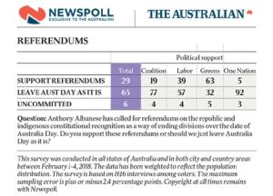 Australiadaycelebrations Australiadaycontroversy Australiaday2019 Australiadayinformation Aus Australia Day Celebrations Happy Australia Day Australia Day