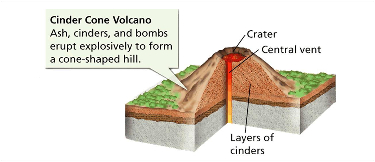 Cinder Cone Volcano Diagram Taruhanbolaonlineterpercaya
