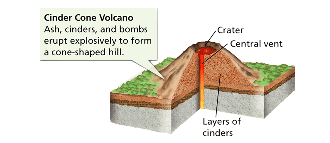 Cinder Cone Volcano Diagram Wire Data