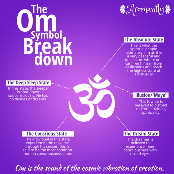 Lotus Reiki Resin Yoga Meditation Aum Om Symbol Natural Wood Handcrafted Sign