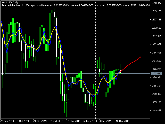 Bpnn Mql Predictor Demo With Library Indicator For Metatrader 5 In 2020 Demo Library Writing