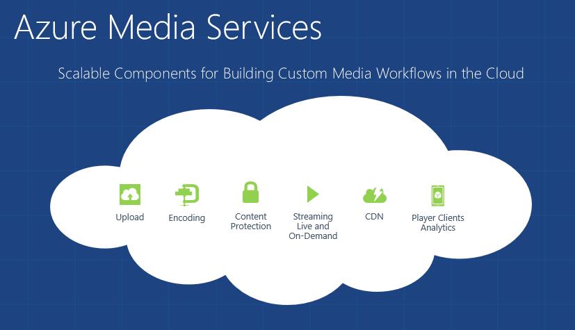 Service 360 Microsoft