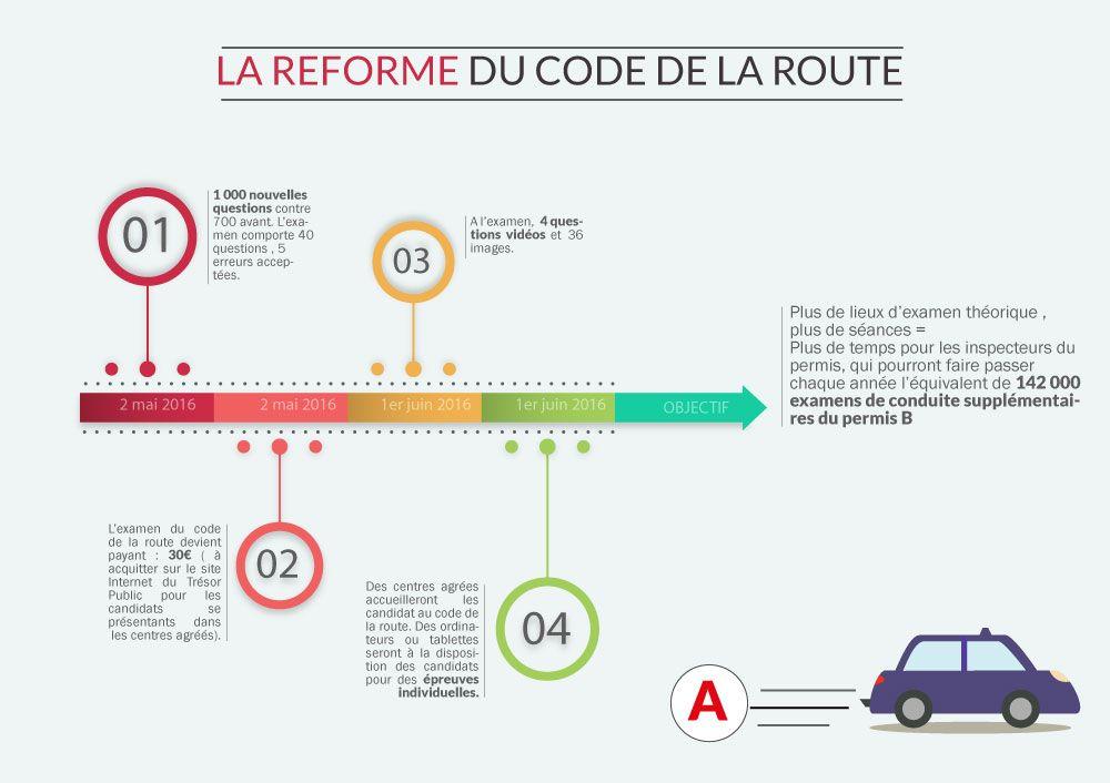 Infographie Reforme Du Code Code De La Route Conseils De
