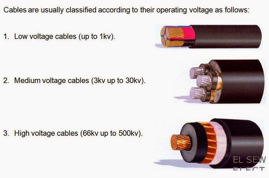 cables classification according to operating voltage electrical rh pinterest com Electrical Classifications & Divisions Electrical Classifications & Divisions