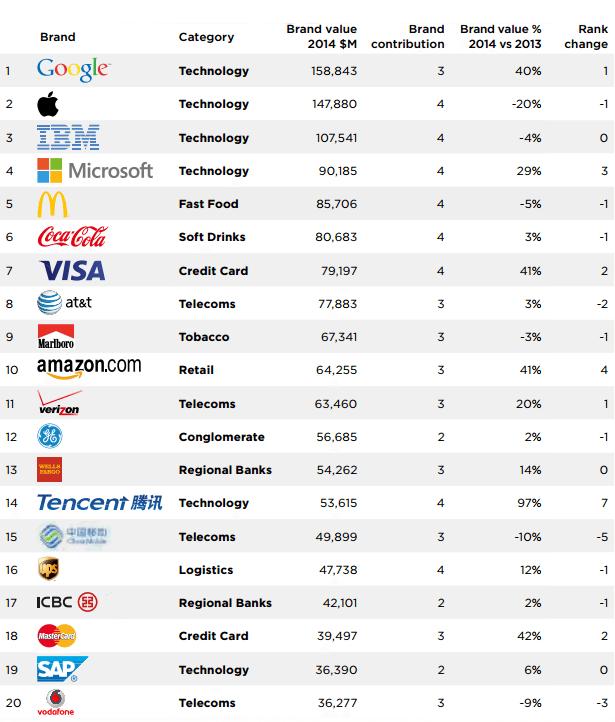 Las 10 Marcas Más Valiosas Del Mundo Forbes México Estados Financieros Mundo Empresas