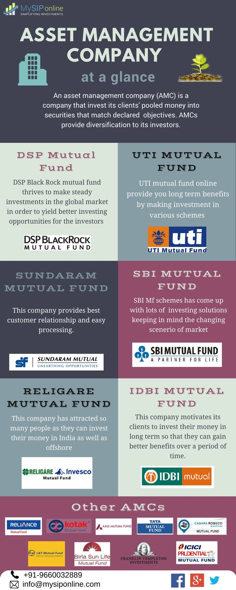 Have a look at all asset management companies so that you