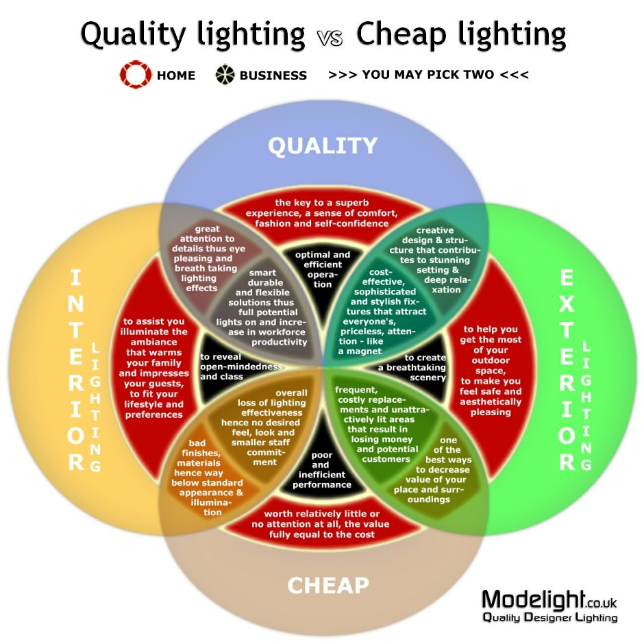 How to choose your lighting design scheme quality lighting vs is quality lighting a good investment is cheap lighting a poor choice how to choose your lighting design scheme venn diagram infographic see for pooptronica