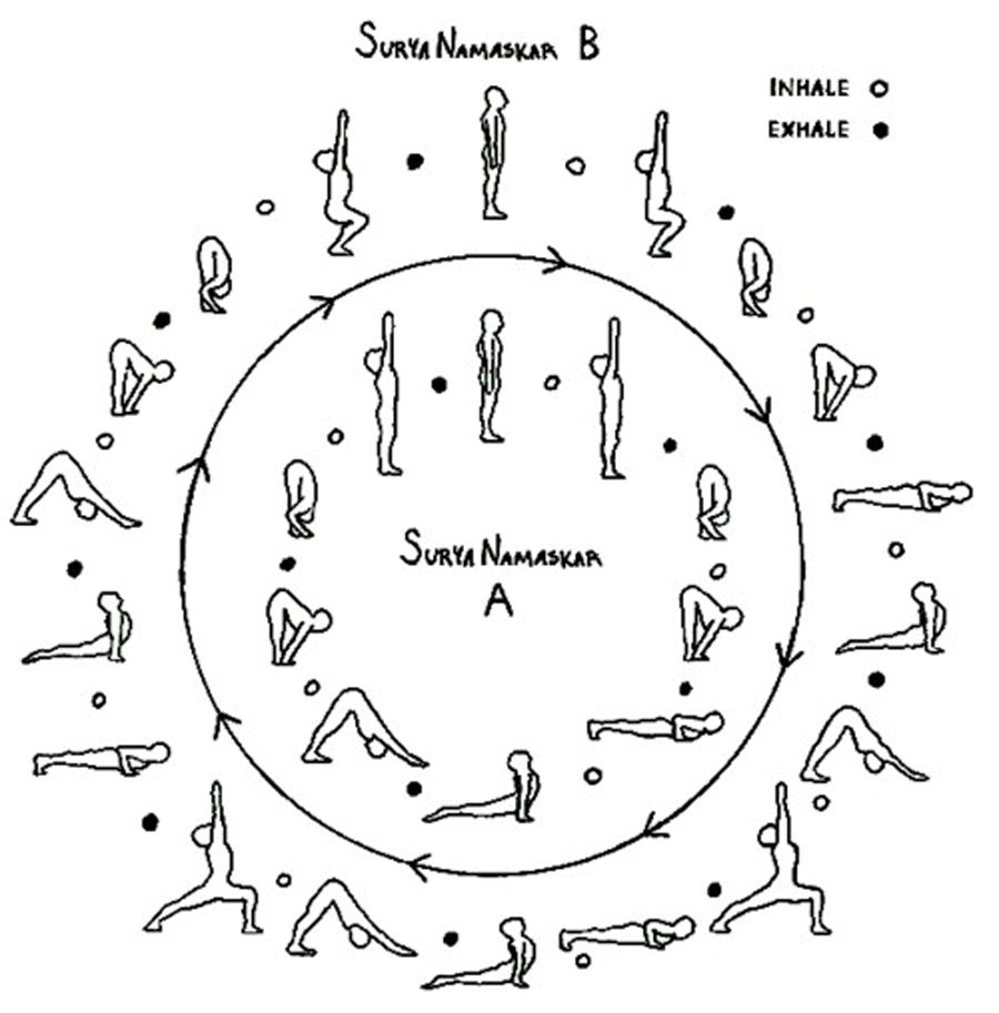 Here Is A Neat Depiction Of SURYA NAMASKAR And B Including Breath Cues Use The Legend At Top Right Sun Salutations Link Each Movement With An