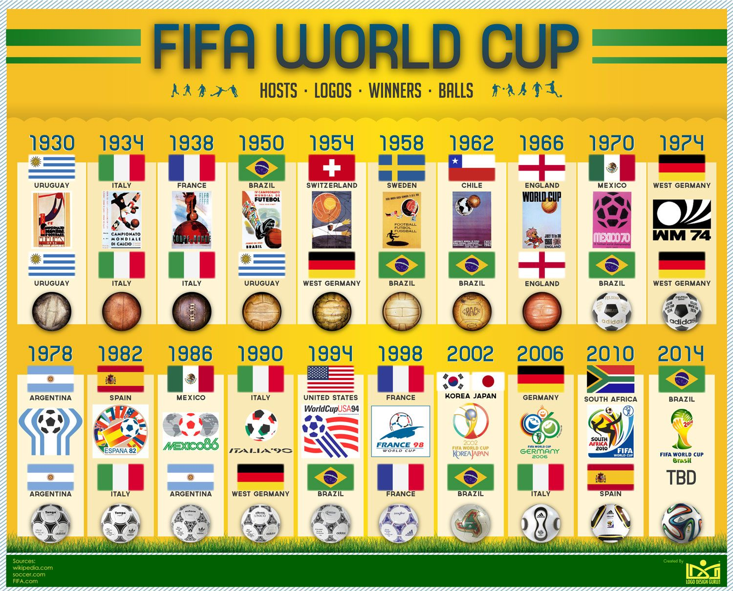 Fifa World Cup Winner Ball And Logo History Fifa World Cup World Cup Logo World Cup