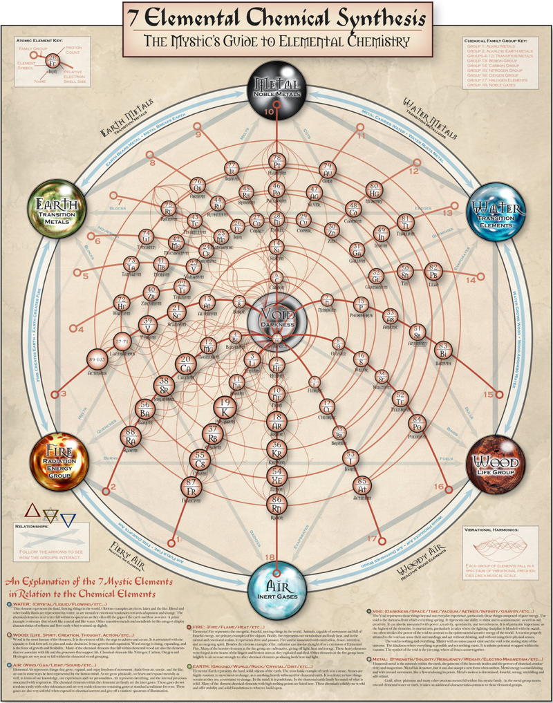 The mystics guide to elemental chemistry a poster is designed organic chemistry urtaz Choice Image
