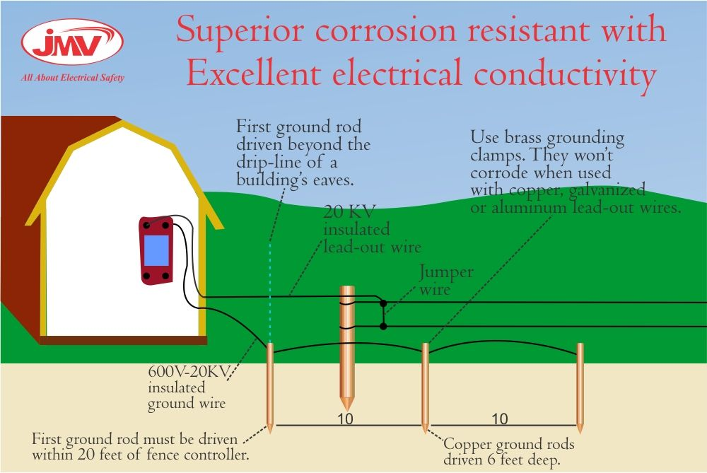 Jmv S Superior Quality World Class Grounding System Provides A