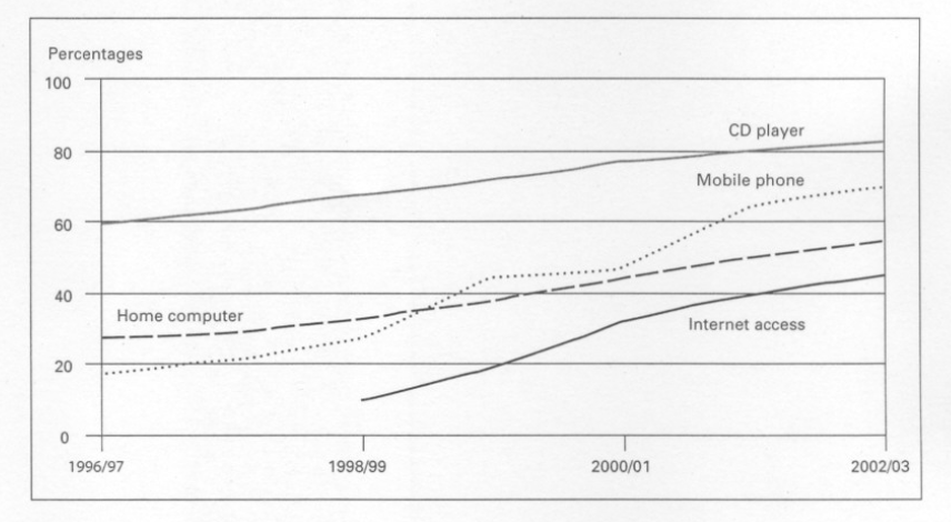 access to modern technology line graph task ielts  essay computer technology ielts task 1 line graph and sample essay domestic access to