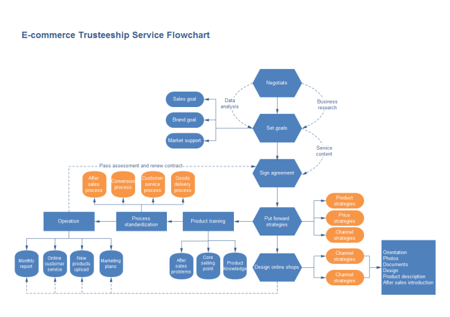commerce flowchart also flow chart pinterest design rh