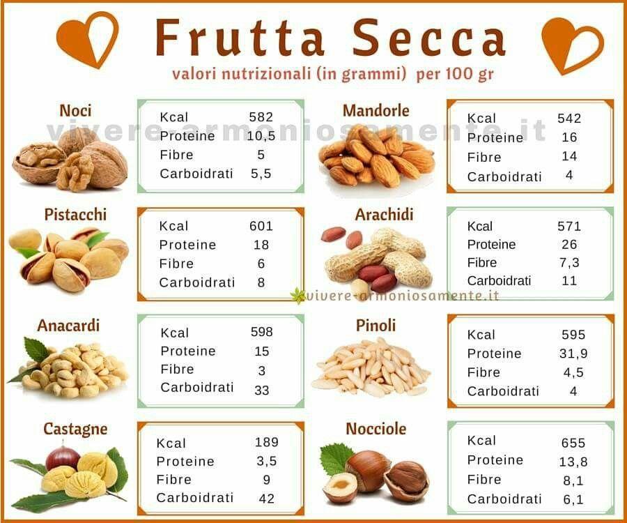 frutta secca e dieta chetogenica