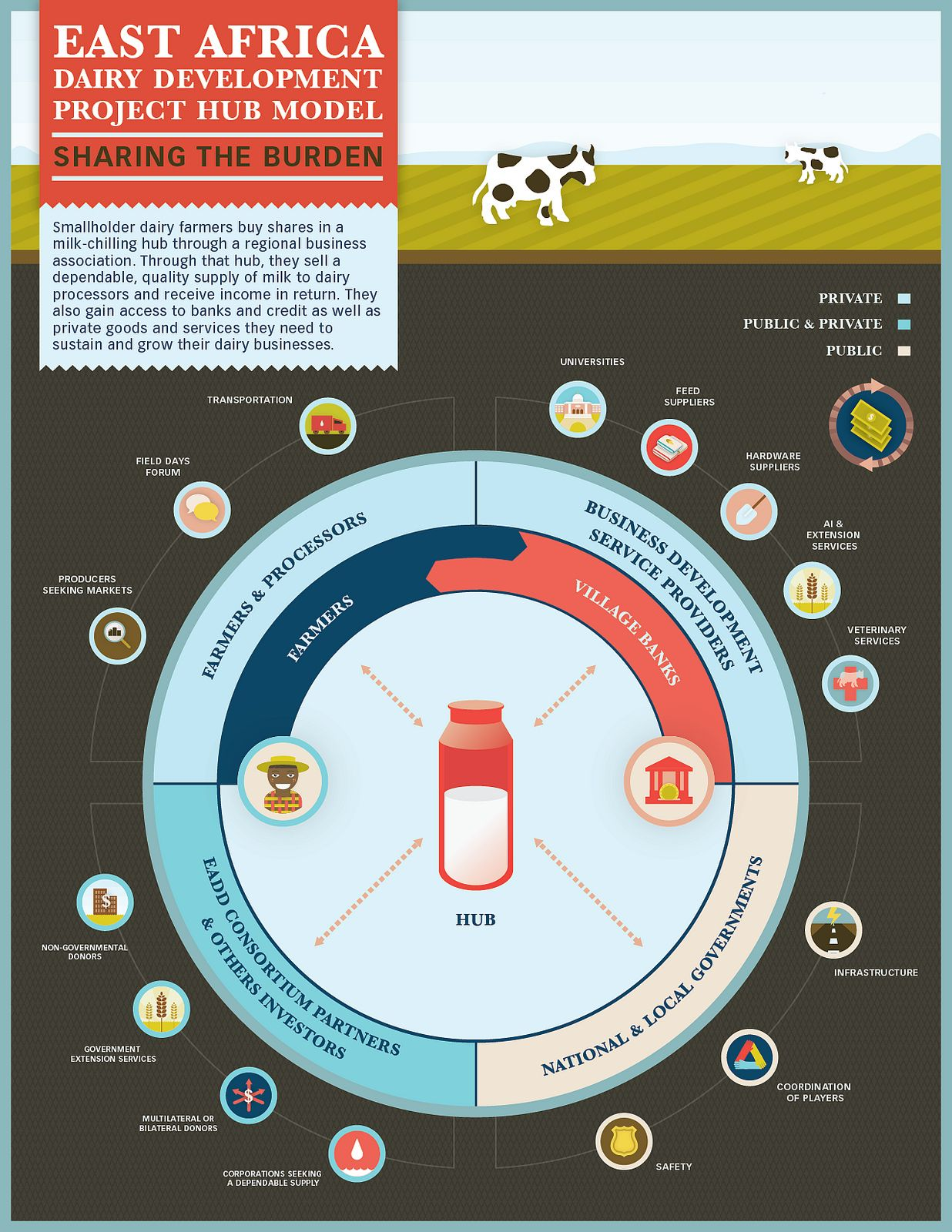 East Africa Dairy Development Project Infographicub