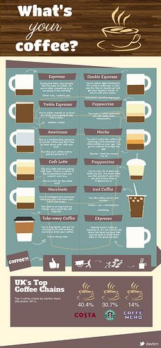 What's your #Coffee? #Infographic
