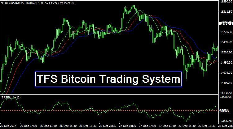 Tfs Bitcoin Trading System Mt4 Make Real Money Forex Trading
