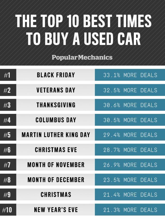 The Best and Worst Times to Buy a Used Car | Buys, Used cars and Runners