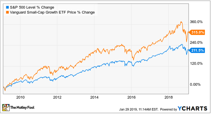 5 Recession Proof Stocks To Buy In 2019 The Motley Fool The Fool Investing