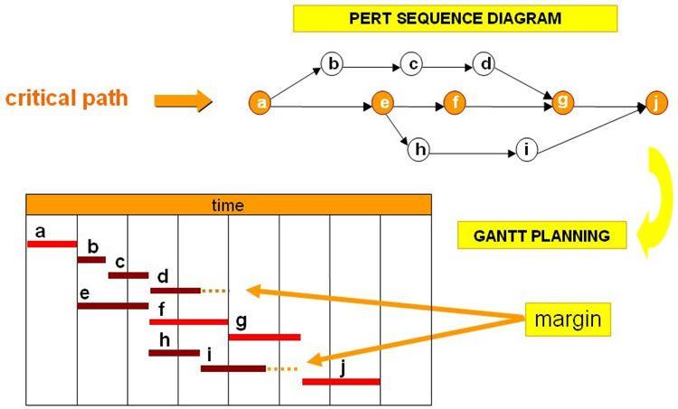 Gantt Chart Definition Ibovnathandedecker