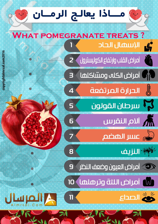 فوائد الرمان Pomegranate Health 10 Things
