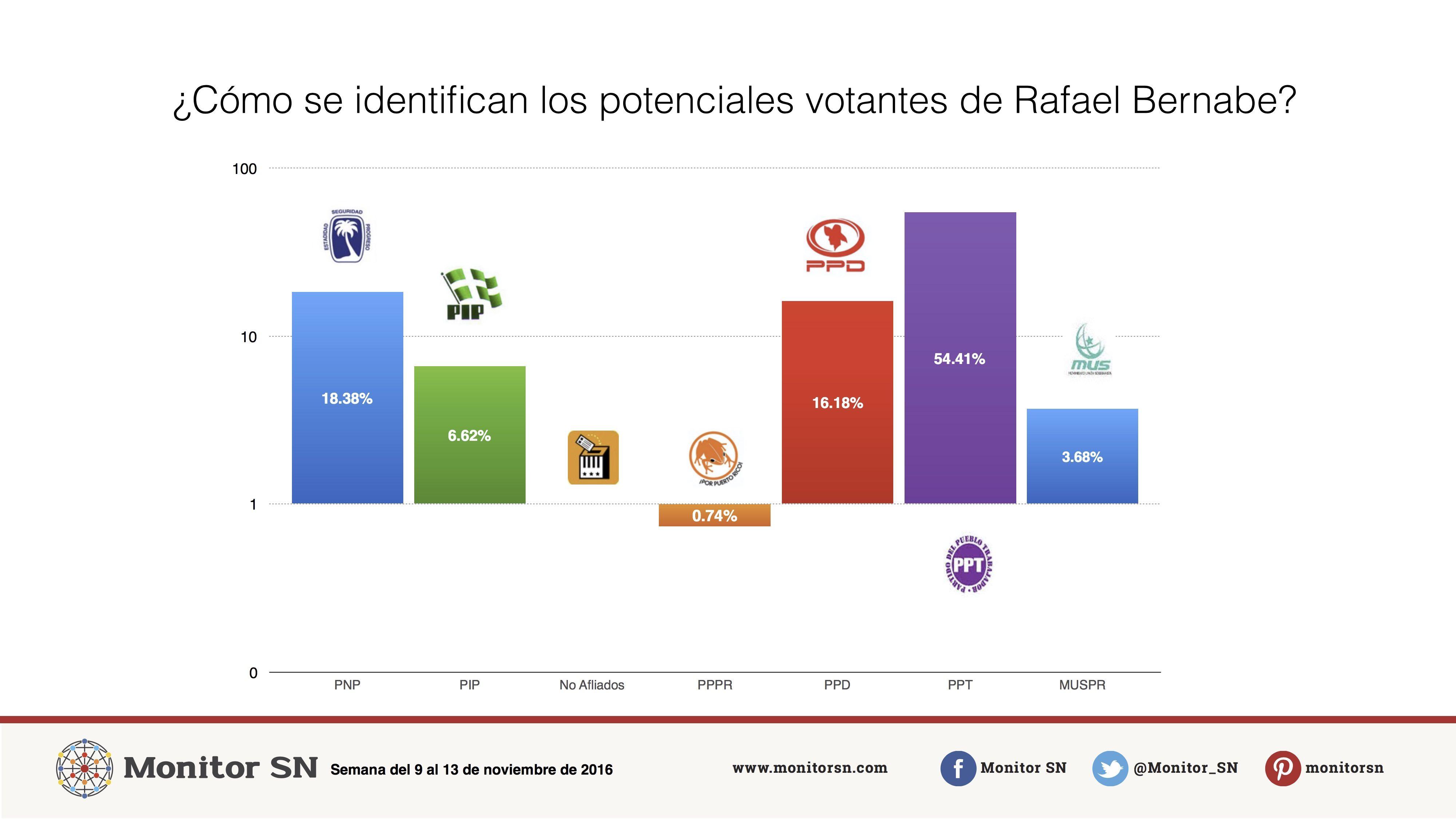 ¿Cómo se identifican los potenciales votantes del Rafael Bernabe?