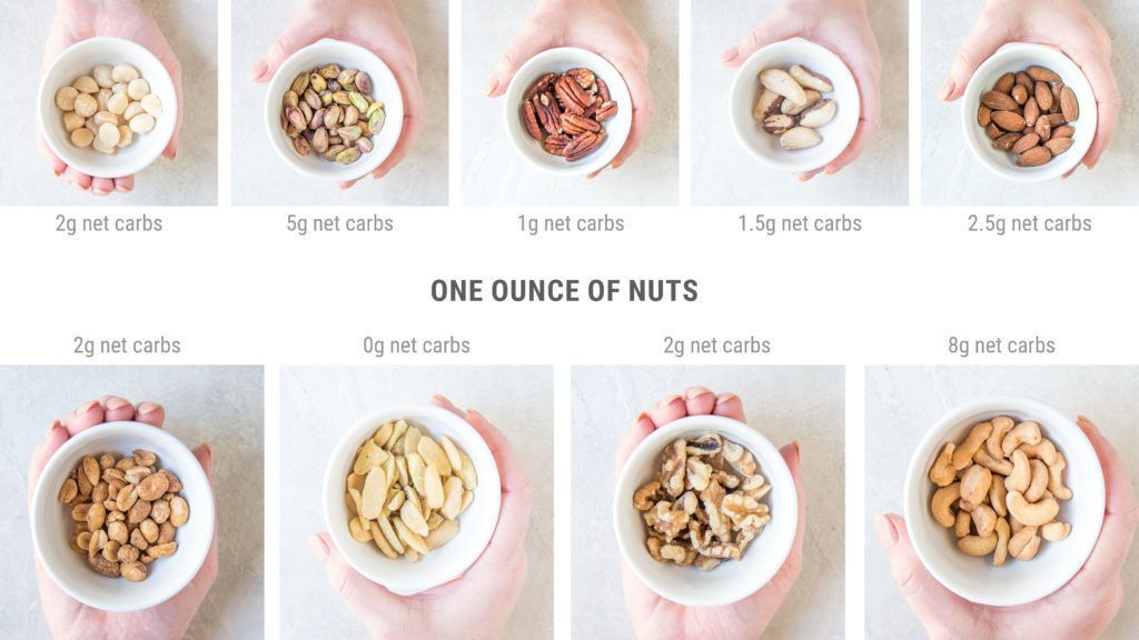 Visual Guide To Low Carb Nuts One Once Portions Shown Keto Ketodiet Lowcarb Low Carb Keto Recipes Best Keto Meals Sugar Free Low Carb
