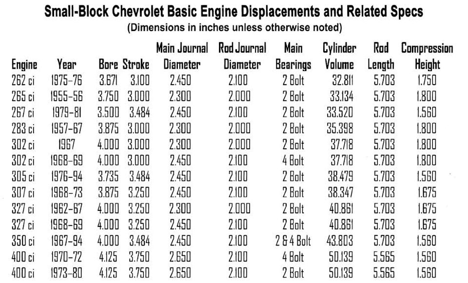 Chevy Small Block Firing Order And Torque Sequences 9 Chevy