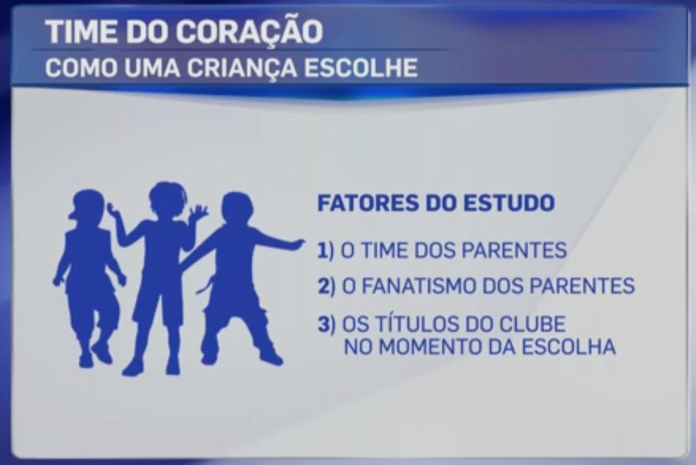 Rodrigo Capelo destaca pesquisa feita por professor que revela os fatores   levados em consideração pelas crianças na hora de escolher para quem torcer