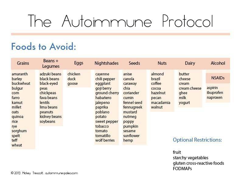 Autoimmune protocol _ foods to avoid Autoimmune paleo